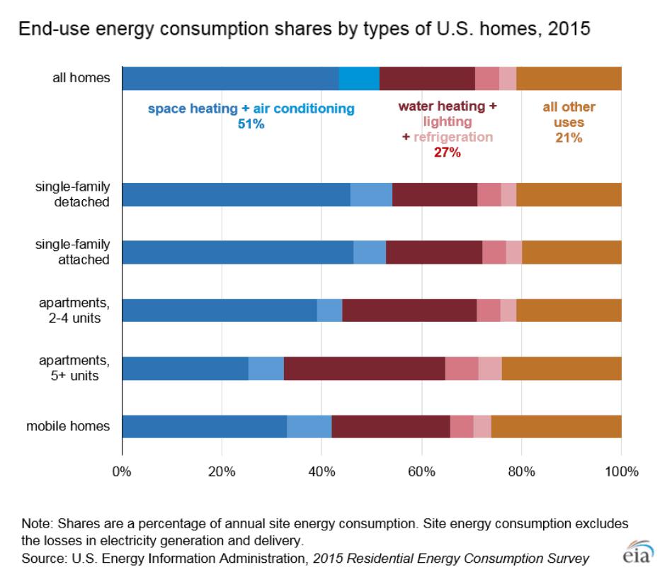 US_Energy_Consumption